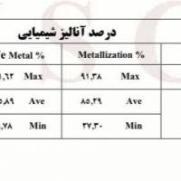 آهن اسفنجی درجه دو فولاد خوزستان